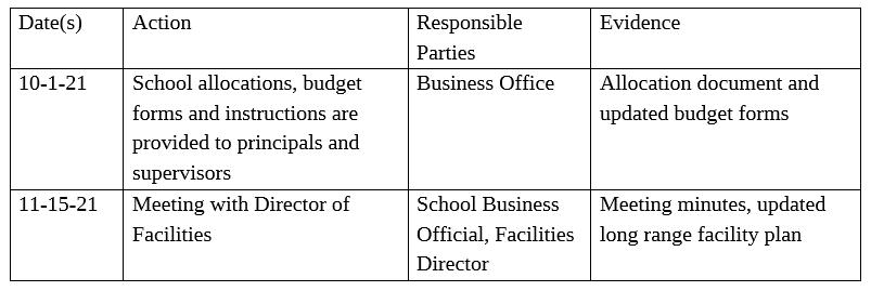 K-12 School Budget Planning Table